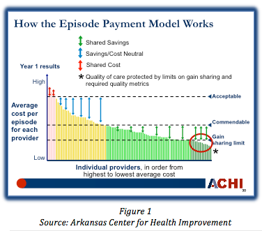 Conducting the orchestra of multi payer payment reform achieving how episode payment model works malvernweather Images