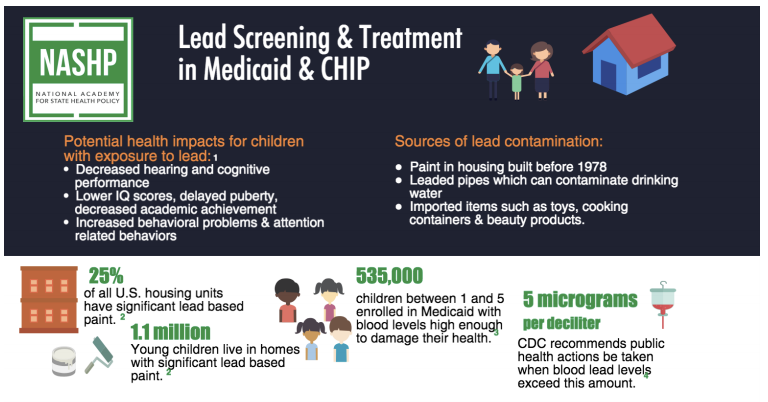 Lead Screening & Treatment in Medicaid and CHIP