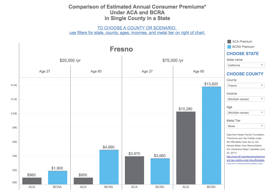 Comparison of Estimated Annual Consumer Premiums: In Single County in a State