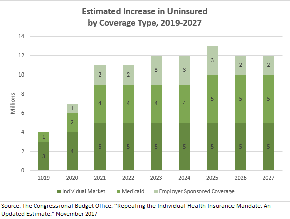 CBO correct coverage graphic 12_18_2017