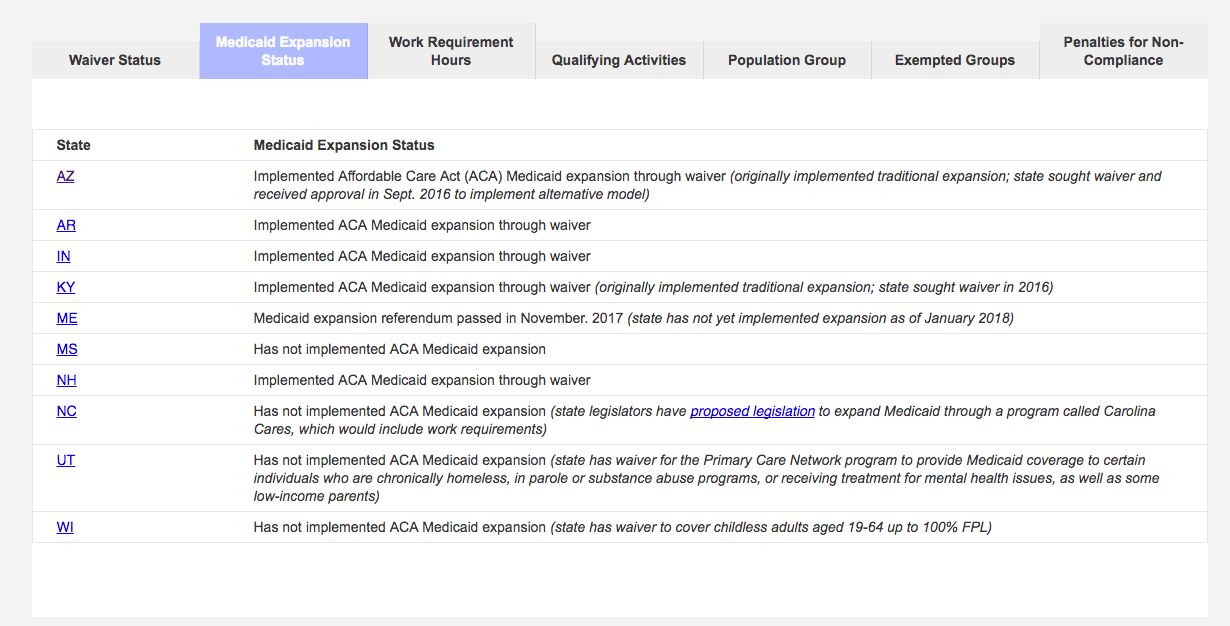 State Proposals for Medicaid Work and Community Engagement Requirements
