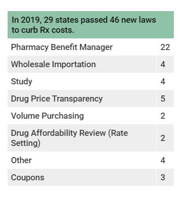 Target Benefit Hub >> In 2019 State Legislatures Took Targeted Aggressive Steps To Curb